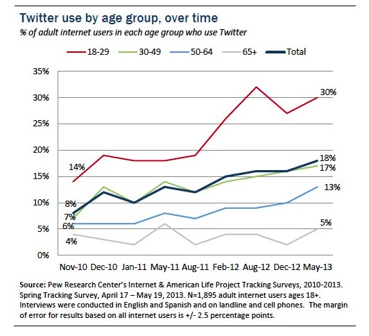 Twitter usage by age group, over time