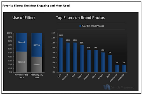 Simply Measured Favorite Filters: The Most Engaging and the Most Used.