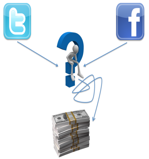 Driving Revenue with Social Media